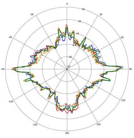 Radar Plots Circle 1
